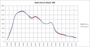13 2 Radio Hours