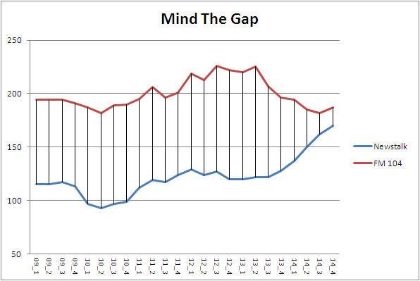 dublin Gap