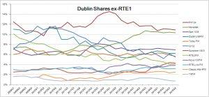 dublin shares ex