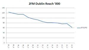 2FM Dublin a