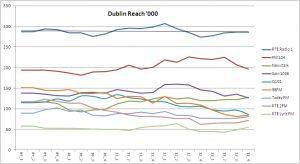 Dublin Reach 000 2013Q4