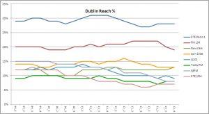 Dublin Reach per 2013Q4