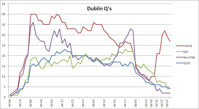 Dublin q 2013 4 a