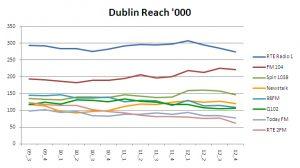 Dublin reach 2012 4 000 1