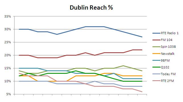 Dublin reach 2012 4 1