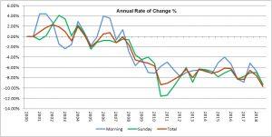 IR rate of change