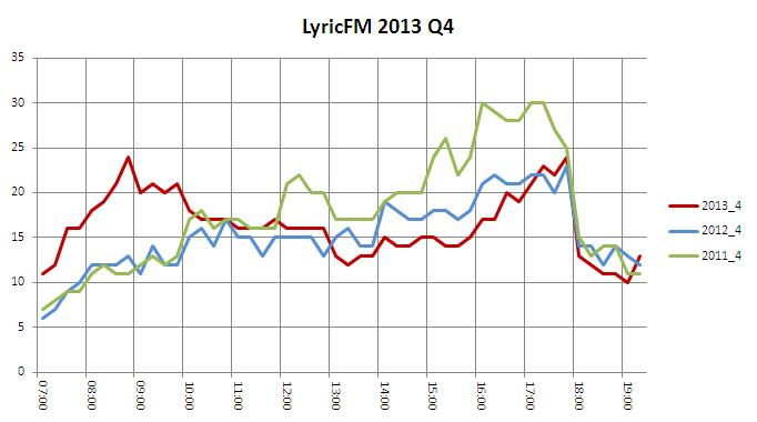 LyricFM 2013 Q4