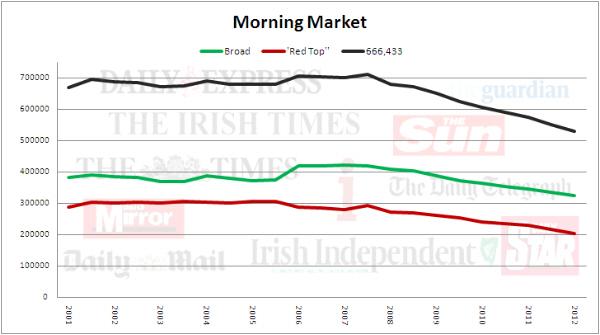 Morning Newspaper Sales Jan June 2012