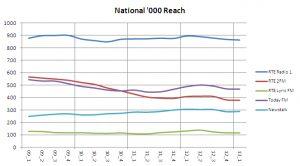 Nat reach 000 13 1