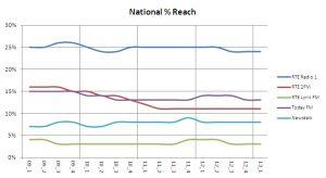Nat reach pre cent131