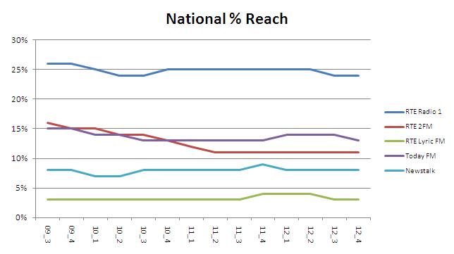 National Reach 2012 4