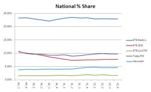 National Share  2012 4