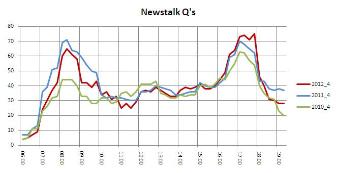 Newstalk 2012 4