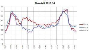 Newstalk 2013 Q4