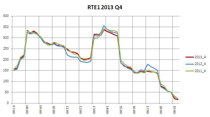 RTE1 2013 Q4