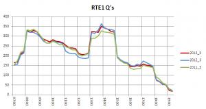 RTE1 q 2013 3