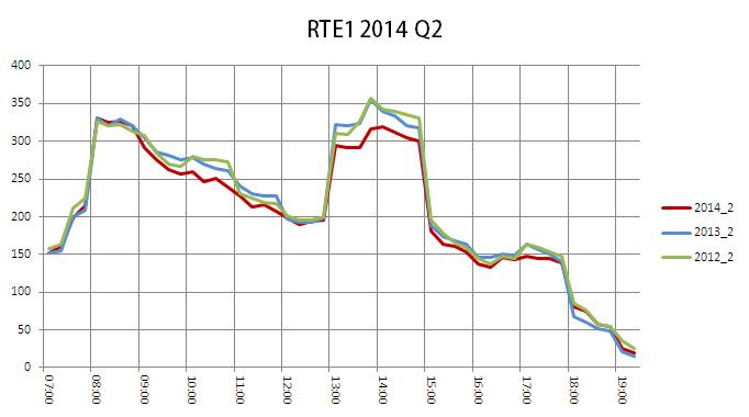 RTE1 qs