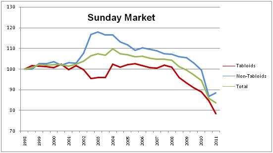 Sunday index