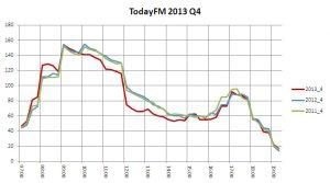 TodayFM 2013 Q4