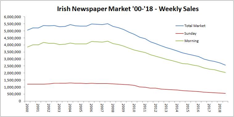 Irish Newspaper Circulation July-Dec 2018 Island of Ireland Report