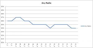any radio 13 1