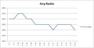 any radio 2012 4