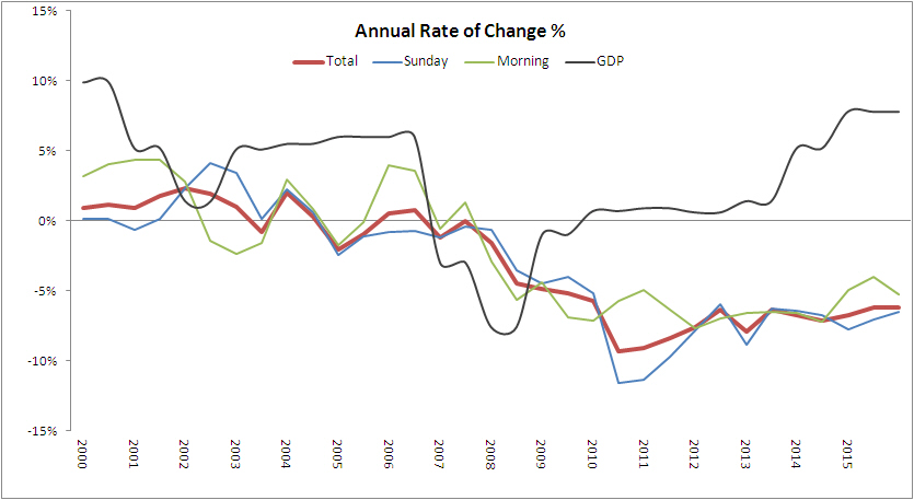 change rate