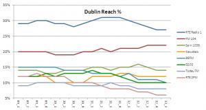 dublin reach per 13 1
