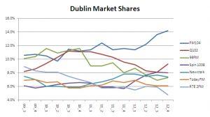 dublin share 2012 4