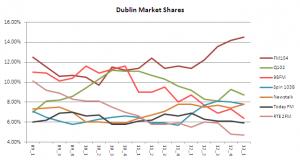 dublin share 2013 1
