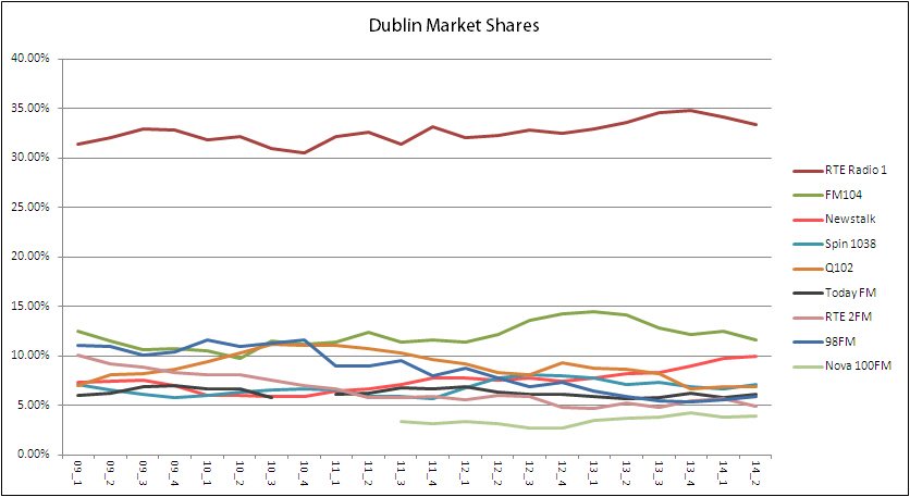 dublin shares all