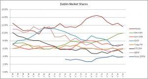 dublin shares ex rte