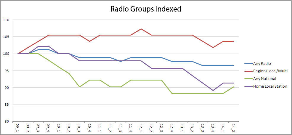 indexed radio
