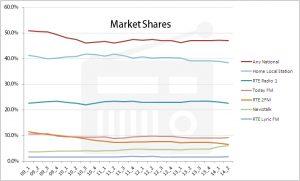 market share nat
