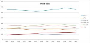 multi city