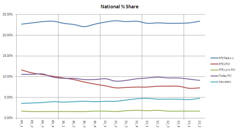 nat shares 2013 3