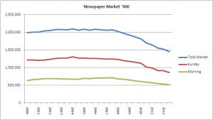 newspaper market 000