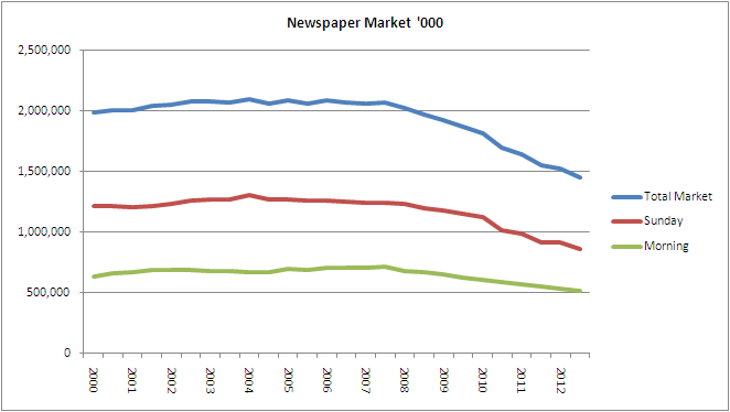 newspaper market 000