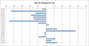 radio hour change 13 1