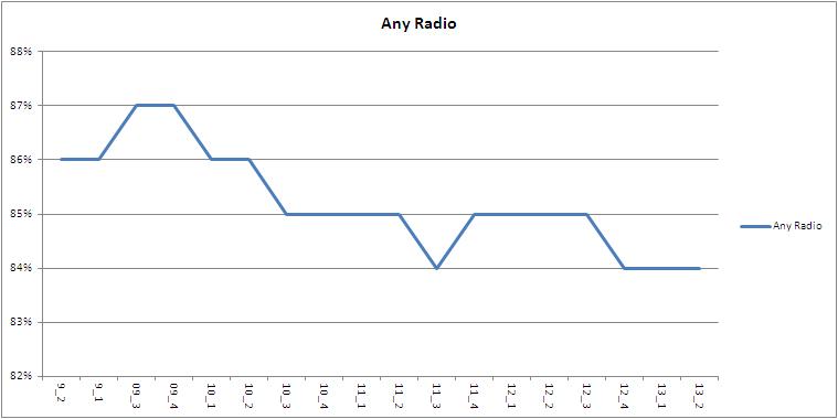 radio reach2 13 2