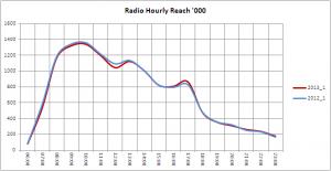 radio reach 000 13 1