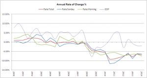 rate change 2014