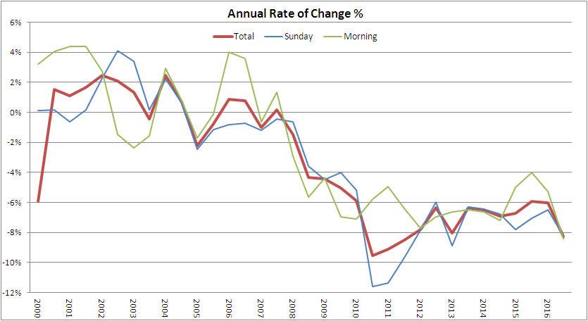 rate change mor