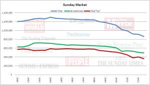 sunday market tot JD 2012