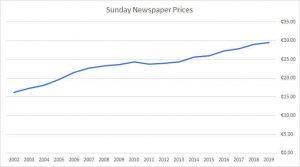 sunday prices