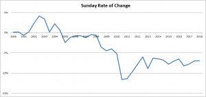sunday rate