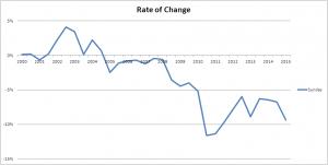 sunday rate change 2015jj