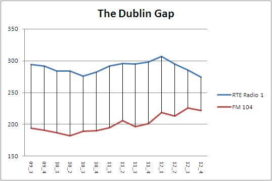 the Dublin gap