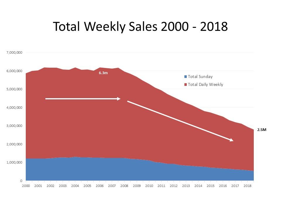 weekly_sales
